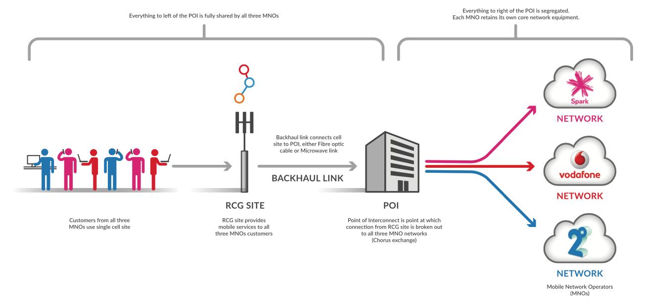 RCG Process Diagram Supply